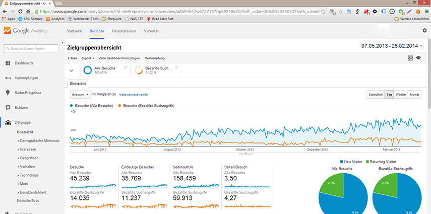 Google Analytics, Piwik, Open Web Analytics I