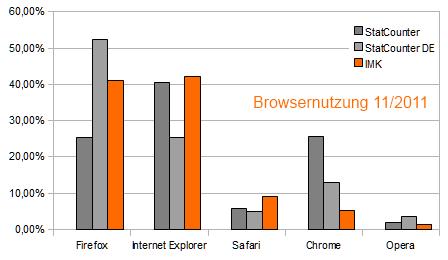 browsernutzung 2011_11